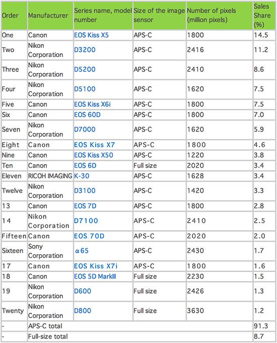 Best-selling-DSLR-cameras-in-Japan-2013