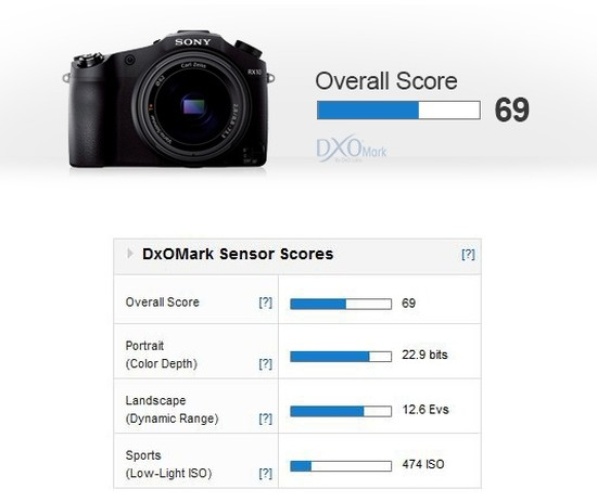 Sony-RX10-dxomark-score