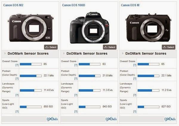 Canon-EOS-M2-comparison