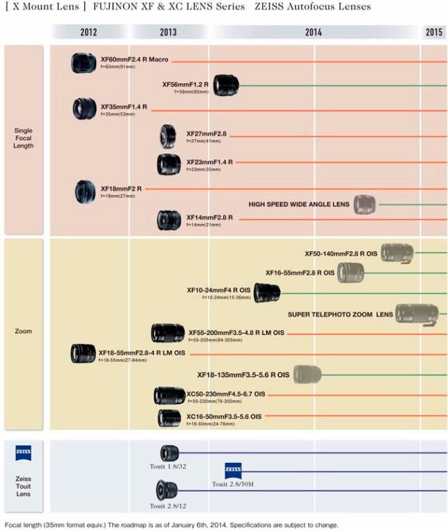 fujifilm-lens-roadmap-2014-2015