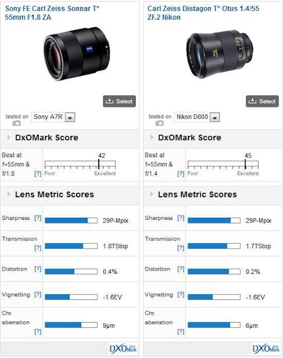 Zeiss-55mm-f1.8-FE-ZA-lens-Vs-Zeiss Otus-55mm-f14