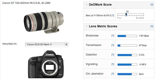 canon-ef-100-400mm-f4-5-5-6l-is-dxomark-score