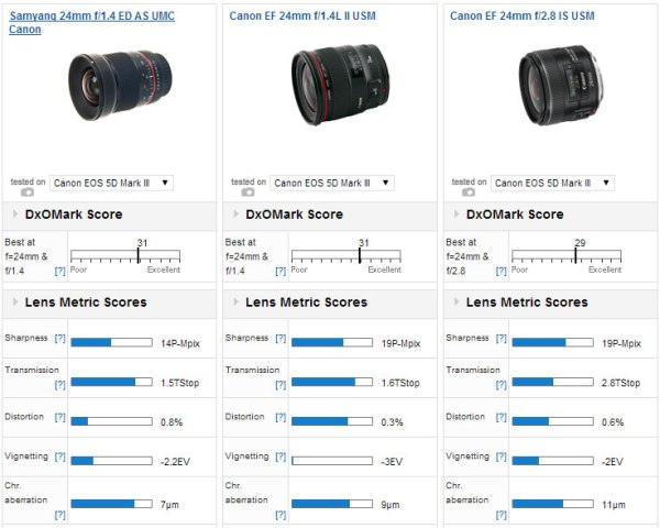 samyang-24mm-f1-4-vs-canon ef-24mm-f-1-4-vs-24mm-f-2-8