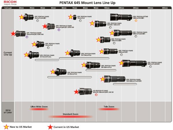 Pentax-645-lens-USA-roadmap