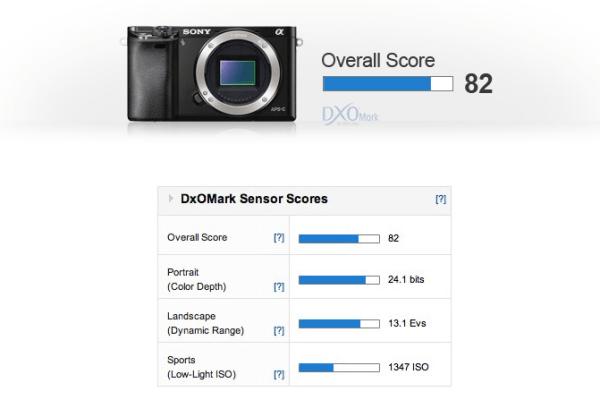 sony-a6000-sensor-test-score