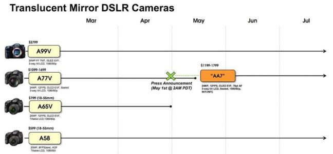 sony-a65-will-never-get-a-successor