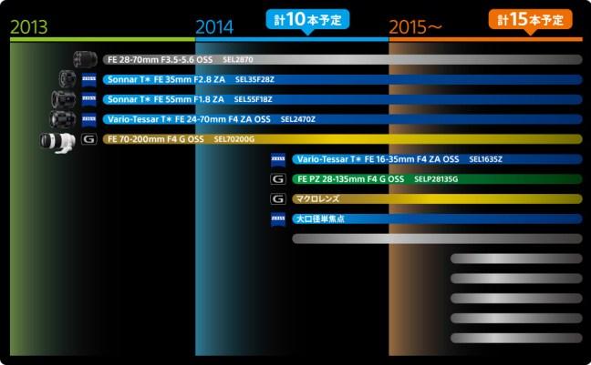 sony-fe-lens-roadmap-update