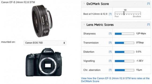 canon-ef-s-24mm-f2-8-stm-pancake-lens-test-score