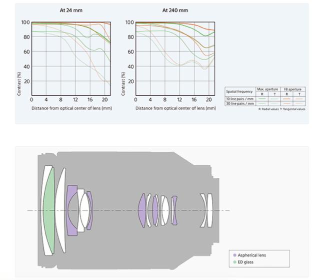 sony-fe-24-240mm-f3-5-6-3-oss-lens-mtf-graph
