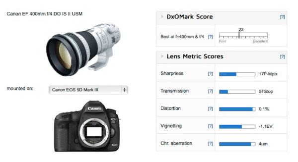 canon-ef-400mm-f4-do-is-ii-usm-lens-test-score