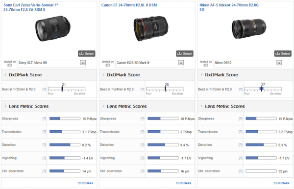 sony-24-70mm-f2-8-za-ssm-ii-lens-test-comparison