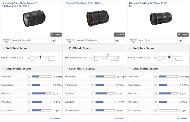 sony-24-70mm-f2-8-za-ssm-ii-lens-test-comparison