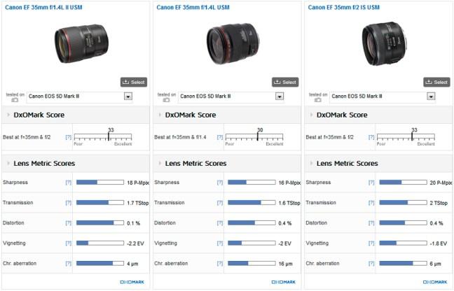 Canon_EF_35mm_F14L_II_USM__Canon_EF_35mm_F14L_USM__Canon_EF_35mm_F2__920