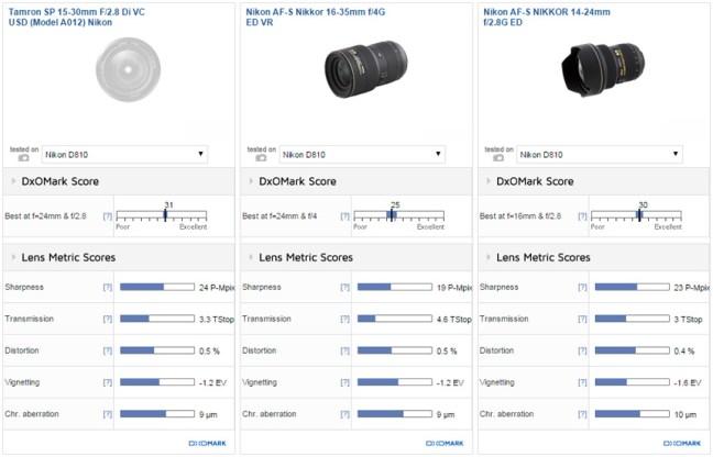 Tamron-SP-15-30mm-f2.8-Di-VC-USD-lens-comparisons-Nikon-F-mount