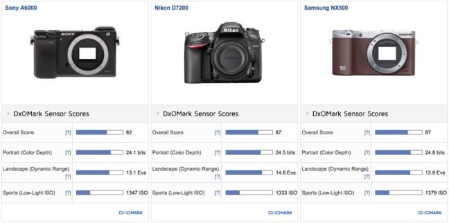 samsung-nx500-sensor-review-and-comparison