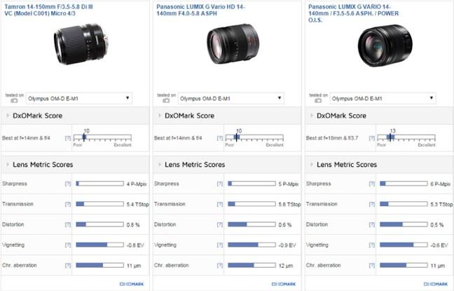tamron-14-150mm-f3-5-5-8-di-iii-lens-comparison
