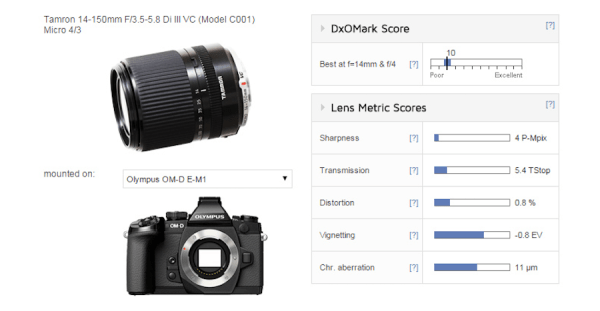tamron-14-150mm-f3-5-5-8-di-iii-lens-test-results