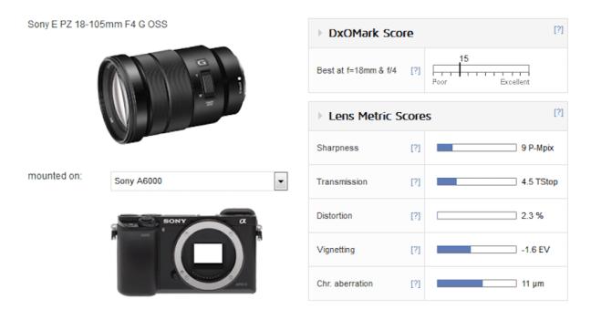 sony-e-pz-18-105mm-f4-g-oss-lens-test-results