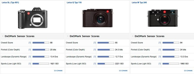 Leica-SL-Typ-601-vs-Leica-Q-Typ-116-vs-Leica-M-Typ-240-comparison