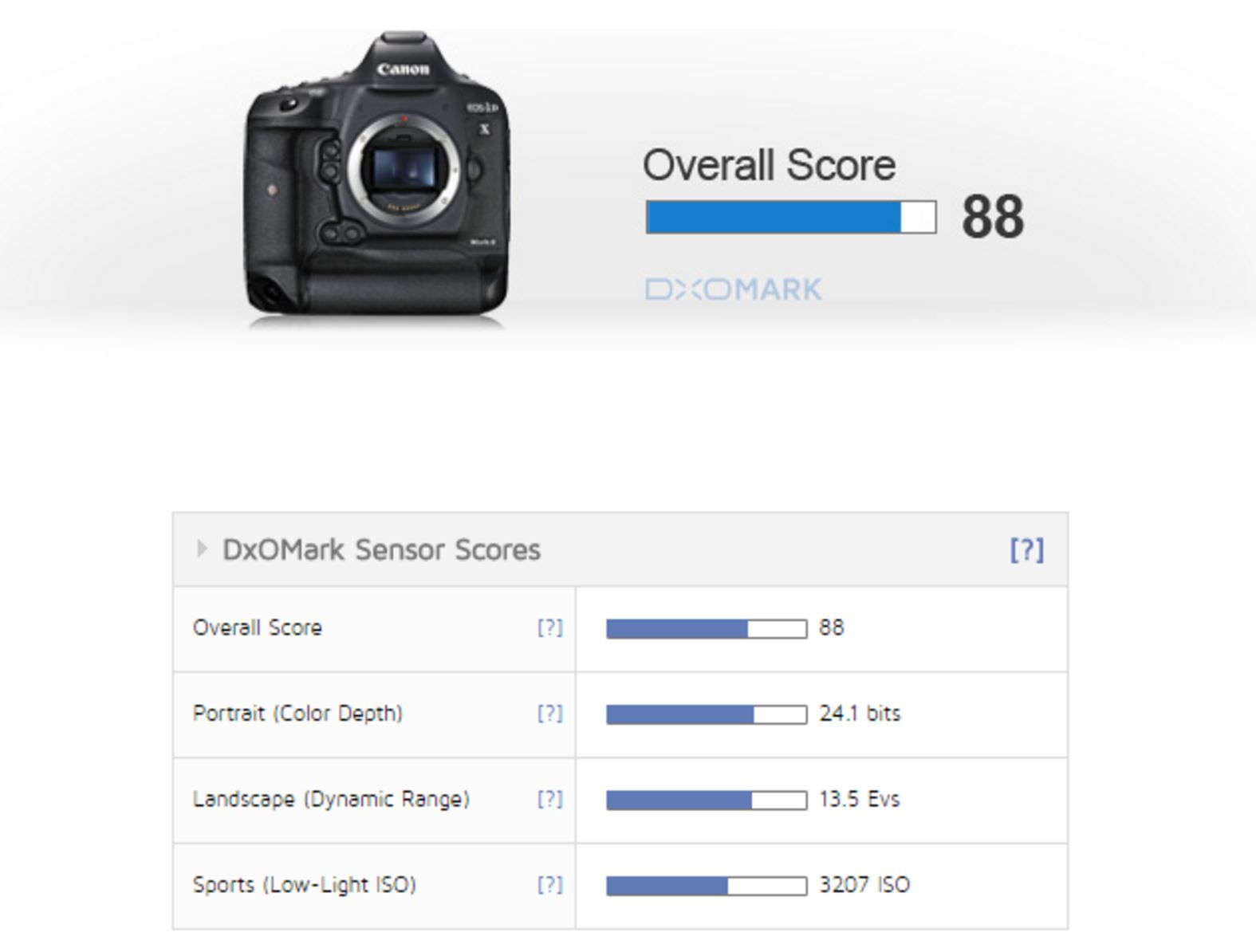 TEST: Nikon D5 X VS Canon EOS 1 D Mark II