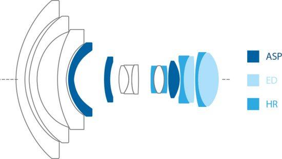irix-11mm-f4-lens-design-550x311