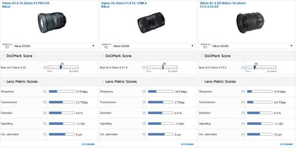 tokina-at-x-14-20mm-f2-pro-dx-lens-tested-at-dxomark