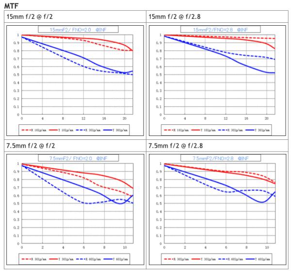 venus-optics-laowa-15mm-f2-7-5mm-f2-lns-mtf-chart