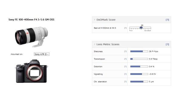 Sony FE 100-400mm f/4.5-5.6 GM OSS Lens Test Results