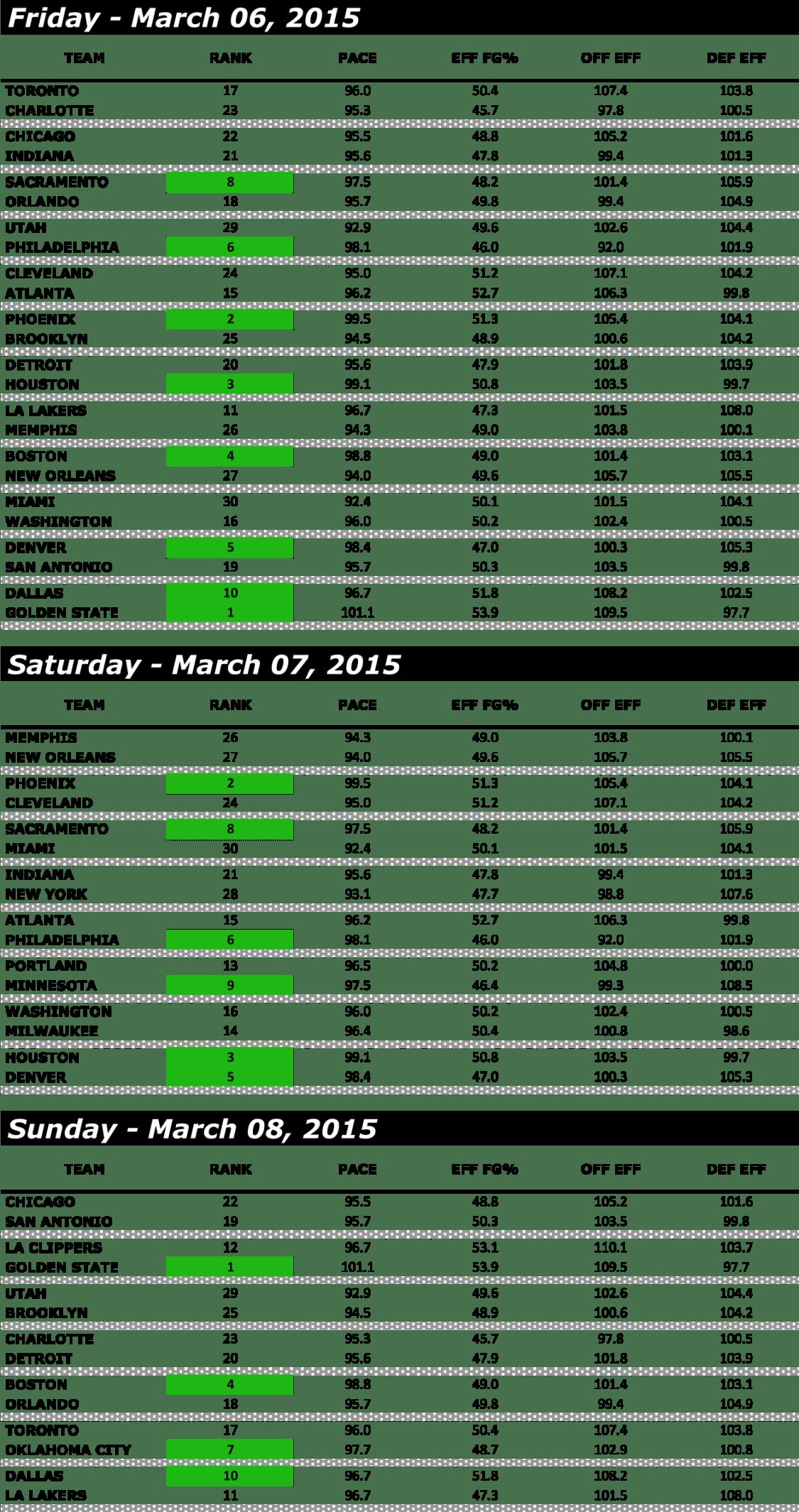 WEEK 19 - DAILY FANTASY BASKETBALL - PACE-2