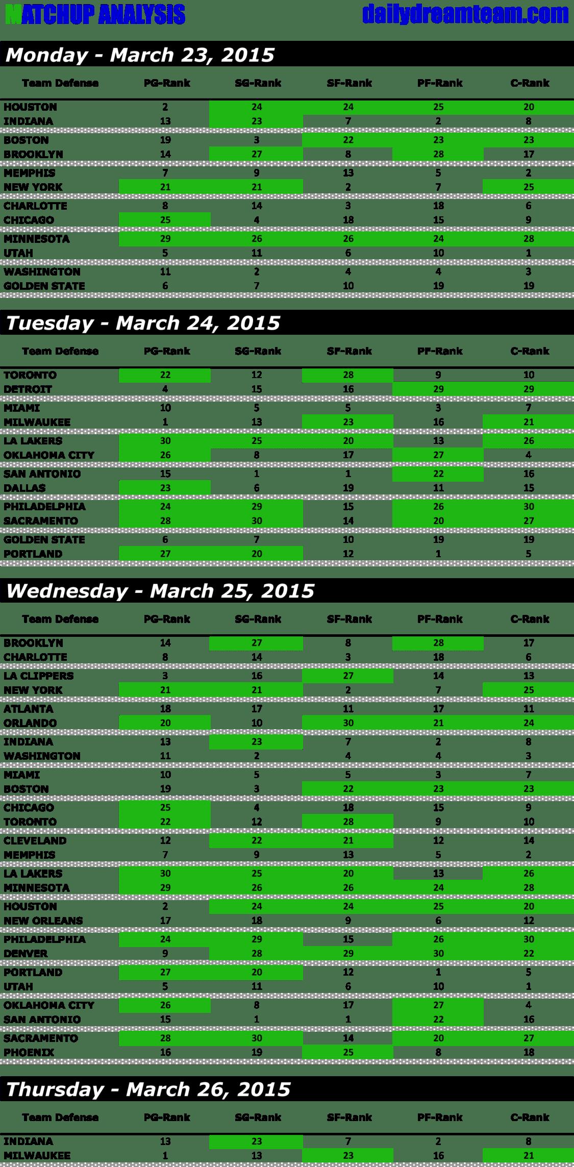WEEK 22 - DAILY FANTASY BASKETBALL - MATCHUP-1