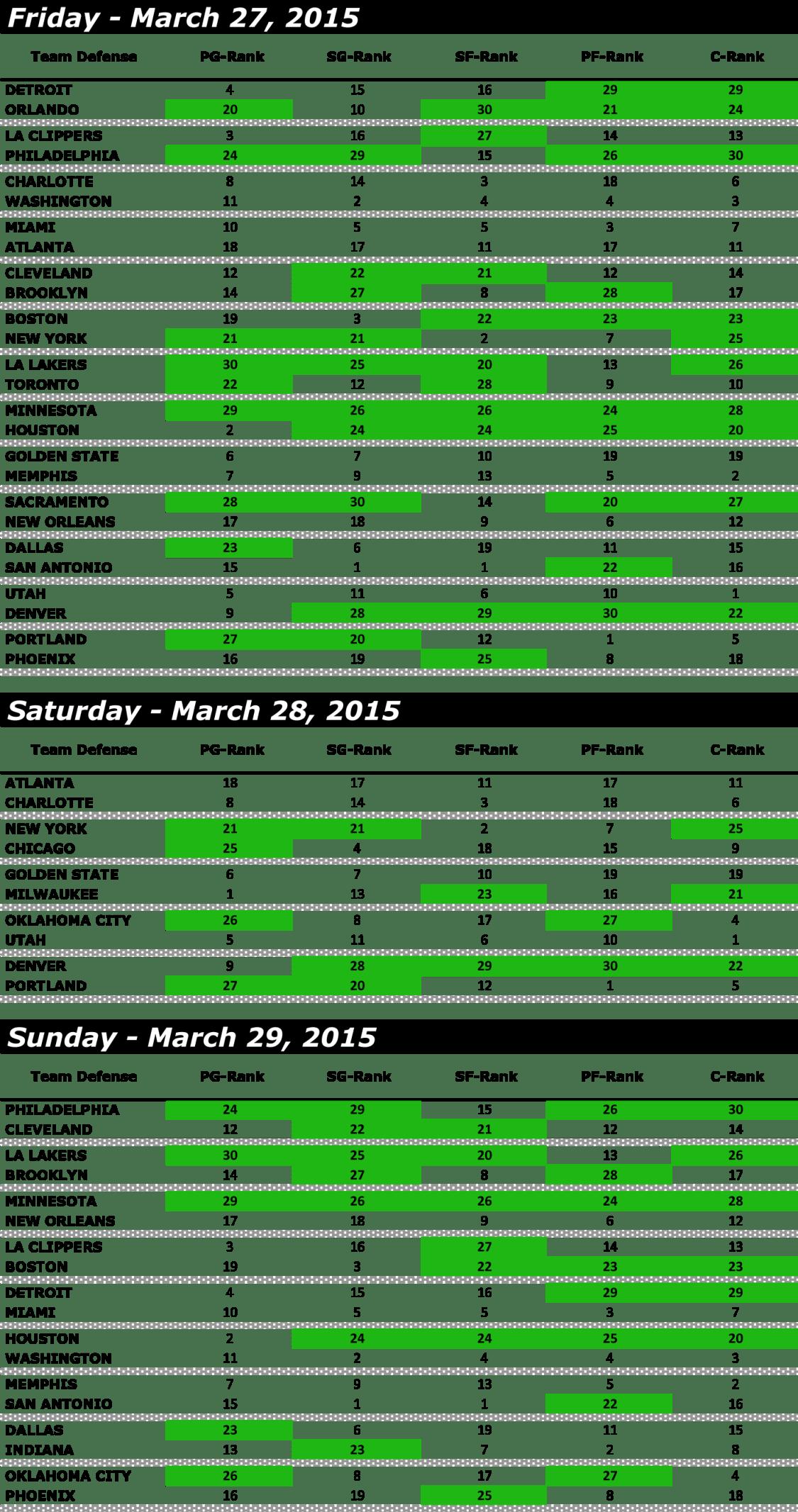 WEEK 22 - DAILY FANTASY BASKETBALL - MATCHUP-2