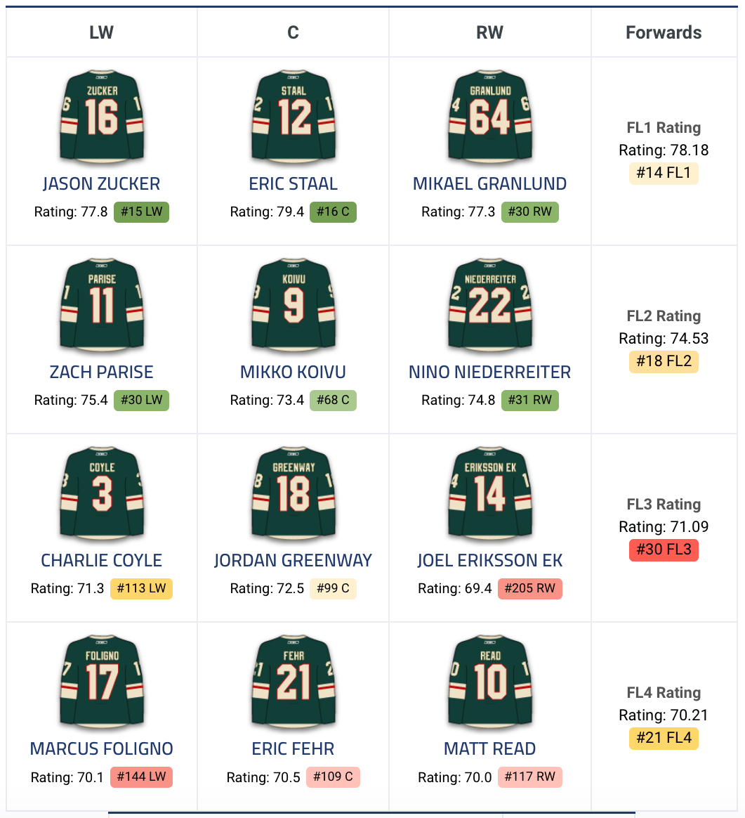 96710902 2018-19 Season Preview: Minnesota Wild - Daily Faceoff