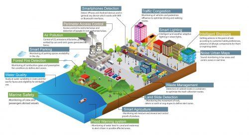 Smart City Cisco - PSU