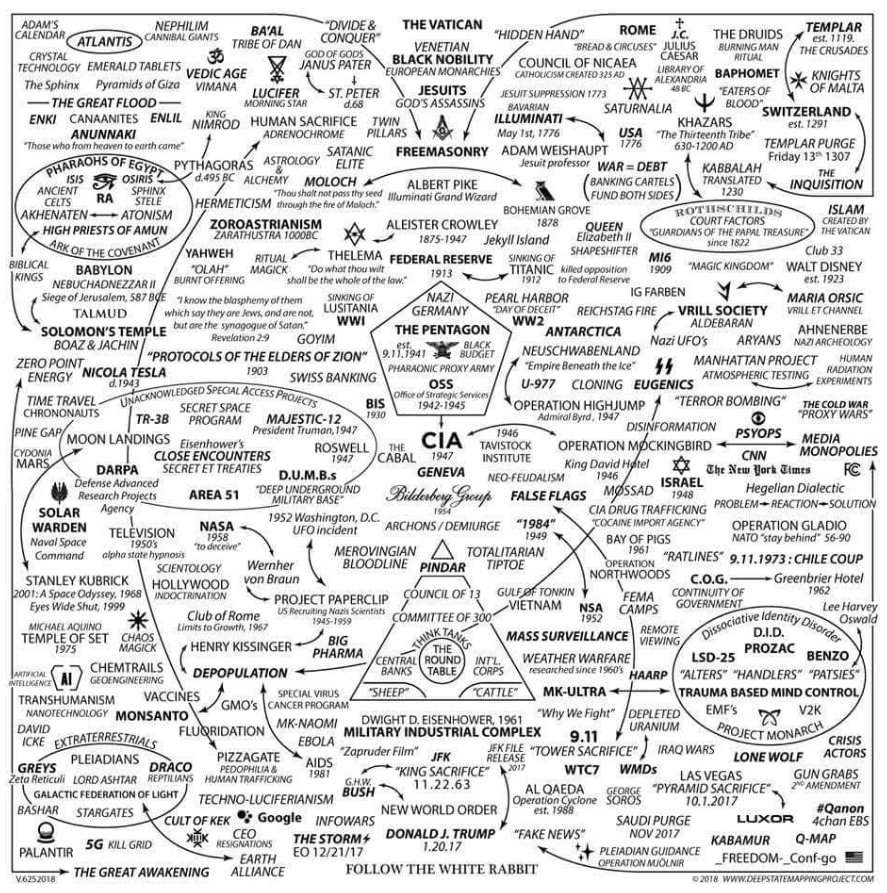The Grand Conspiracy, in one easy to read chart