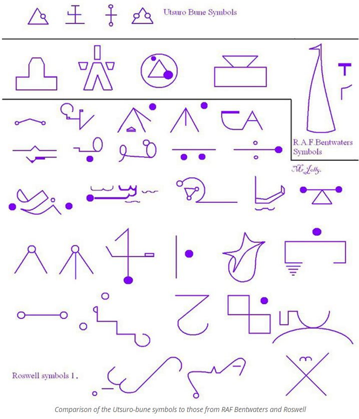 Utsuro-bune glyphs compared to Roswell and Bentwaters glyphs