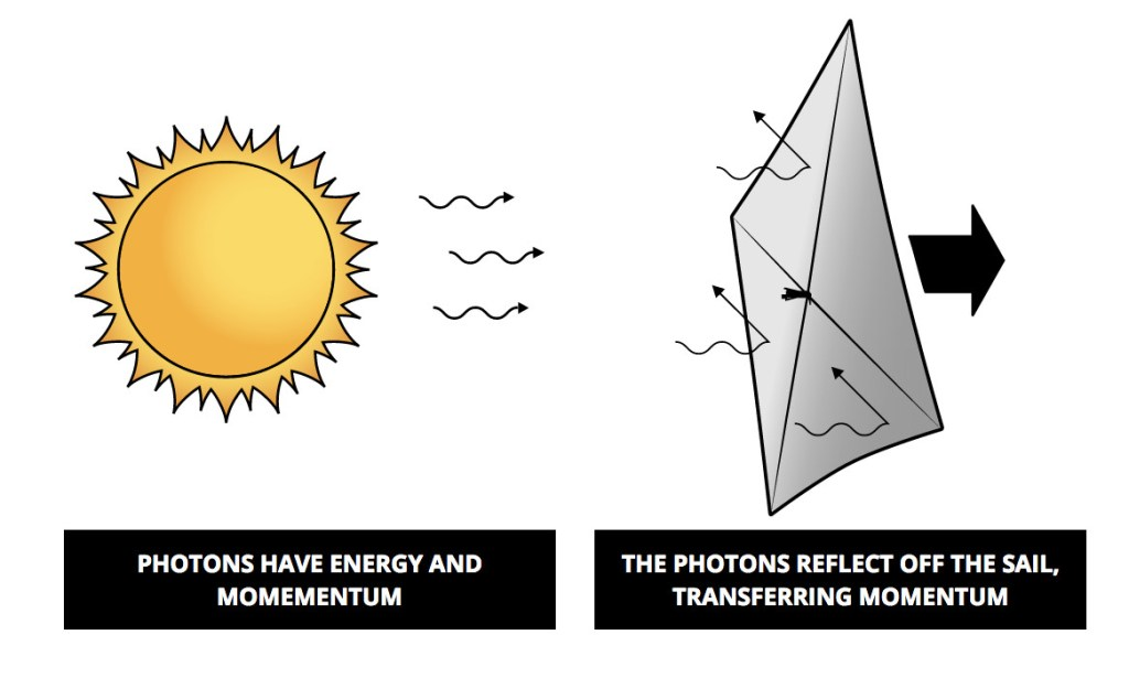 How solar sails work