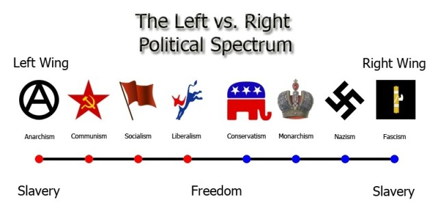 """left wing"" and ""right wing"""