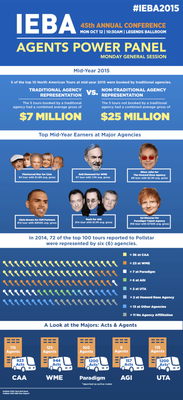 The Major Players In Today's Blockbuster Music Industry ...