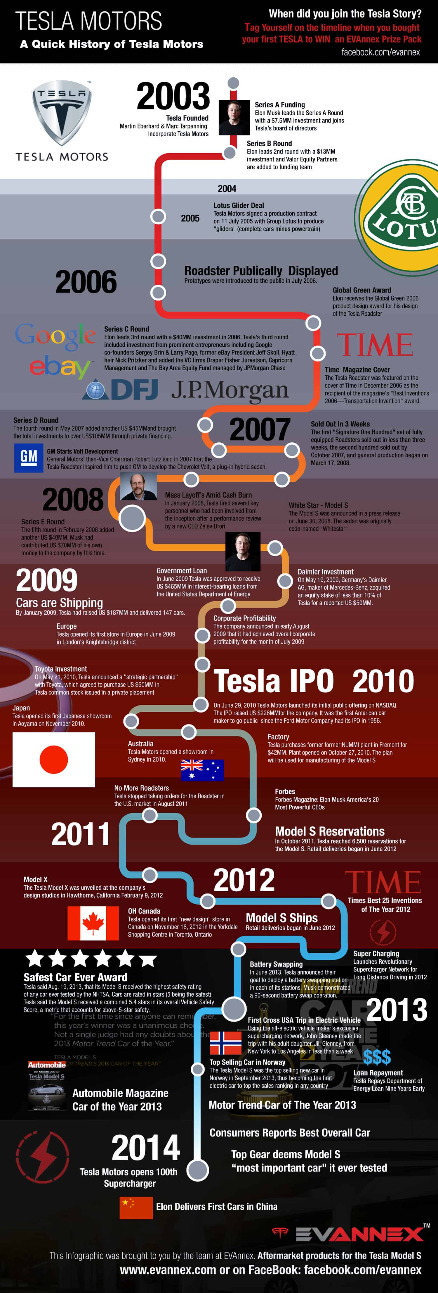 A Quick History of Tesla Motors | Daily Infographic