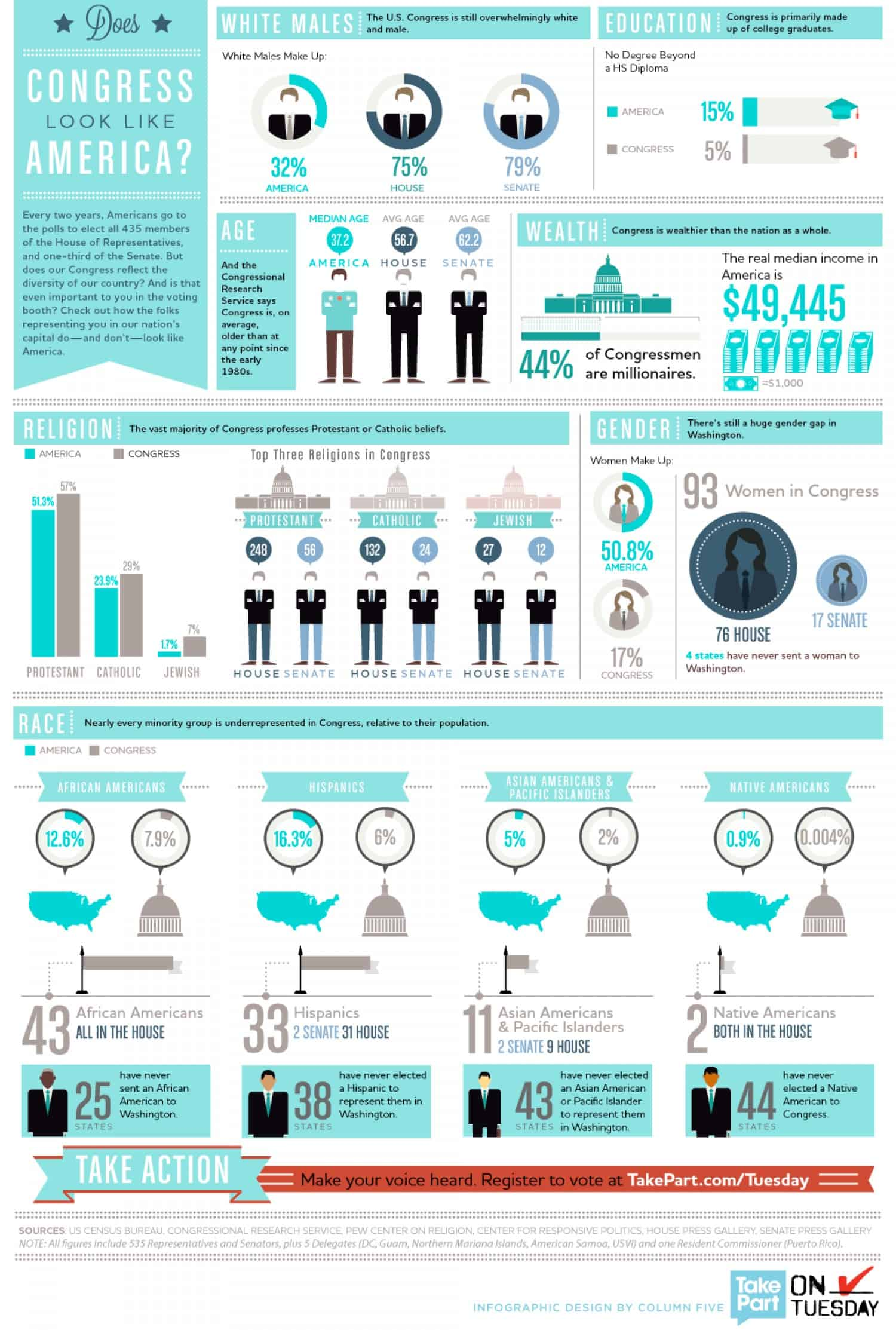 Does Congress Really Represent America Infographic