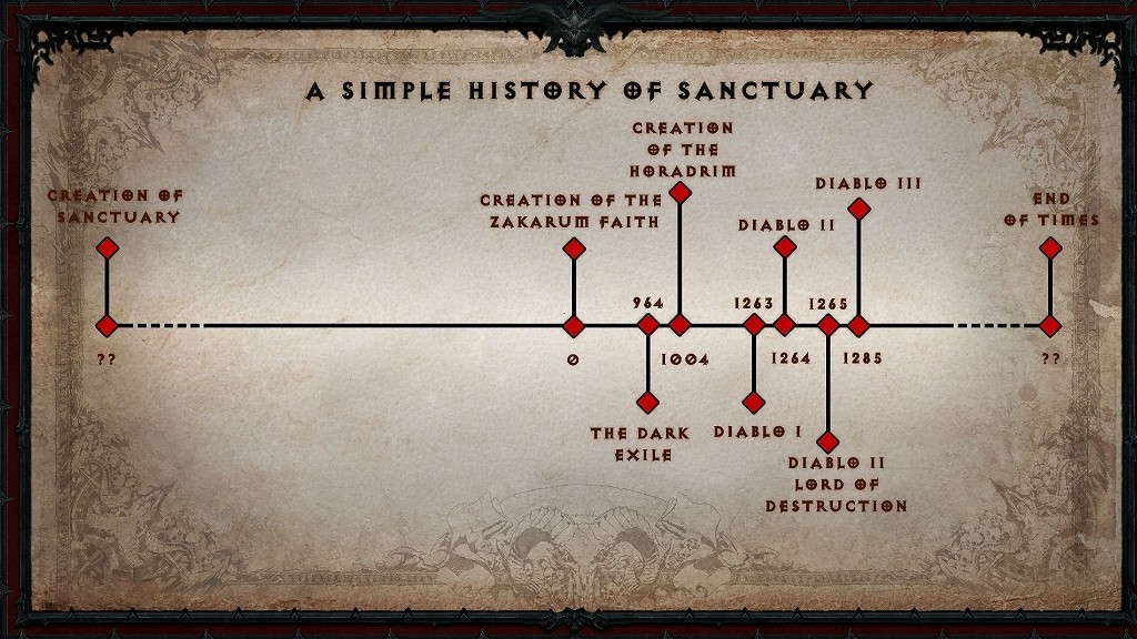 diablo immortal timeline