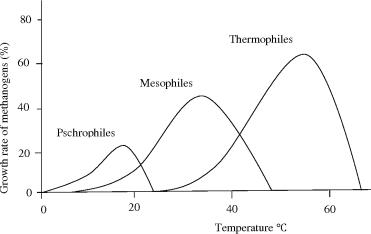 Ψύξη & Θέρμανση, τα αρχέγονα όπλα στον πόλεμο με τους μικροοργανισμούς
