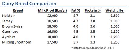 Dairy Breeds Comparison