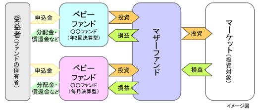 ファミリーファンド方式の説明