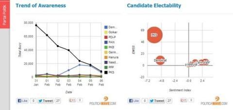 Trend of Awareness dan Candidate Electability parpol (6/2/2013)