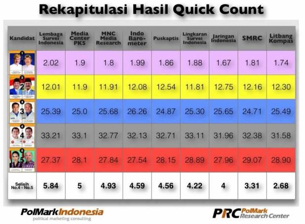 Rekapitulasi hasil quick count berbagai lembaga atas pilgub Jabar, oleh Polmark Indonesia. (ist)