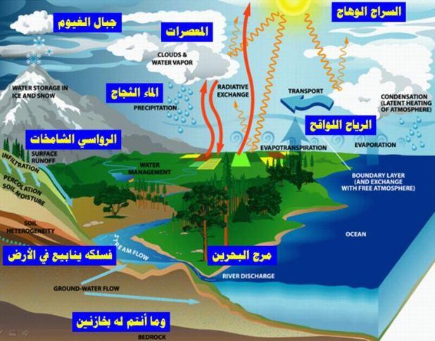Siklus air dalam Al-Qur'an (kaheel7.com)