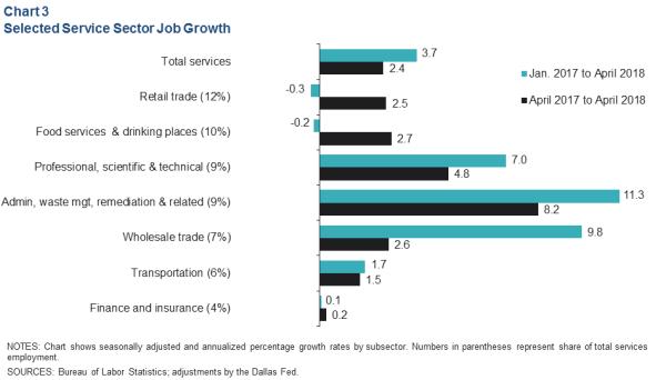 Houston Economic Indicators - Dallasfed.org