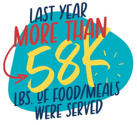 Last year, more than 58K lbs. of food/meals were served