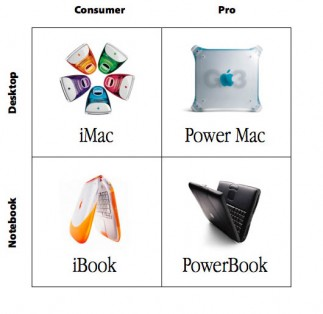 Apple Product Matrix 1997 PocketNow